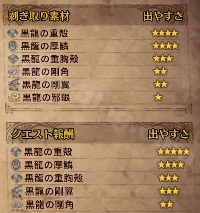 イベント「伝説の黒龍」の特徴:クエスト報酬量比較⑥